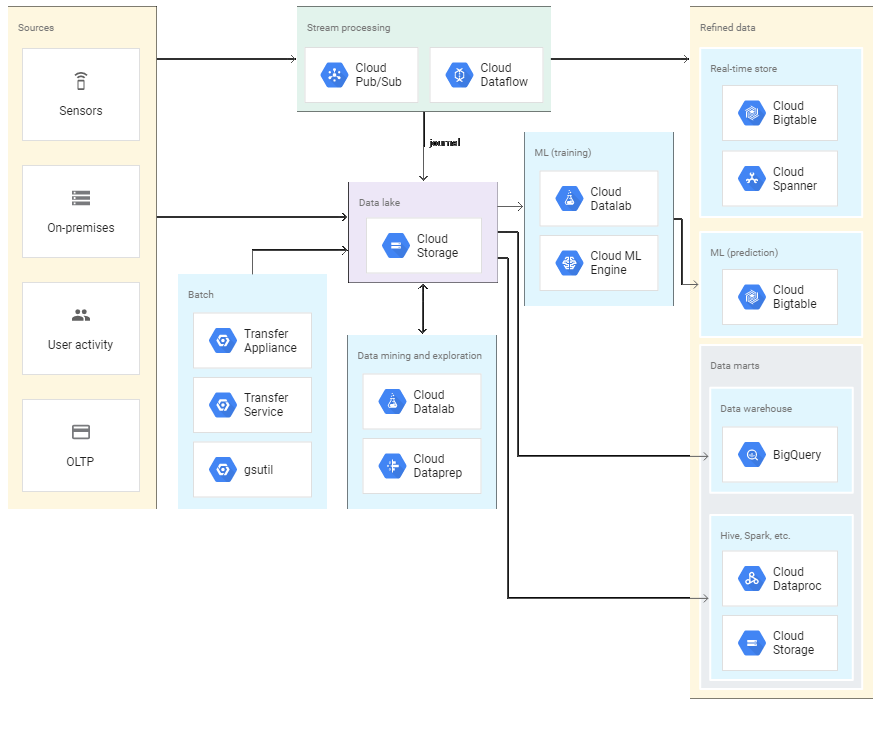 Data Lake with Google Stack